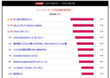 2012秋アニメの期待度ランキング! 1位は「中二病」、2位は「ヨルムンガンド第2期」「リトバス」