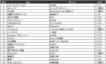 JOYSOUND、2012年のカラオケ年間ランキングを発表! ボーカロイド楽曲「千本桜」が総合3位にランクイン