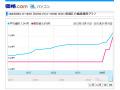2013年1月上旬から円安でPCパーツが軒並み大幅値上げ! 旧正月による供給量減少の追い打ちも