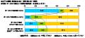 ボーカロイドに関するアンケート調査結果が発表に! 好きな音楽ジャンルで第8位、初音ミク認知率95%、30代の4割はTVがキッカケ