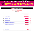 【結果発表】2013春アニメ実力ランキング、「はたらく魔王さま!」が「進撃の巨人」に差をつけての1位に! 「波打際のむろみさん」は大躍進でトップ10入り