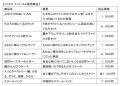 TVアニメ「たまゆら もあぐれっしぶ」、ファミリーマートとのコラボが決定! 7月16日から全国でキャンペーンを実施