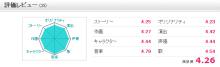 【お知らせ】アキバ総研、2013春アニメのレビュー投稿キャンペーンを実施中! ストーリー・キャラクター・作画・演出・音楽など9つの項目(各5点満点)で評価