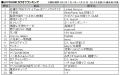 カラオケ「JOYSOUND」、ボーカロイド楽曲配信数が3,000曲を突破! 9月1日からは「千本桜」の本人映像カラオケも配信