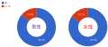 【街コン】街コン参加者の意識調査結果:平均年齢は30歳前後、7割超が出会い目的、5割超が満足、女性は男性より積極的