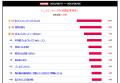 【結果発表】2013秋アニメ期待度ランキング、「IS2」が首位に! 2位には京アニ新作「境界の彼方」、オリジナル1番手は「凪のあすから」