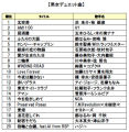 DAM、2013年カラオケ年間ランキング発表! 「紅蓮の弓矢」(「進撃の巨人」前期OP)、「潮騒のメモリー」超えの大健闘