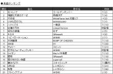 JOYSOUND、2013年カラオケ年間ランキング発表! 「紅蓮の弓矢」(「進撃の巨人」前期OP)が初登場で総合6位の快挙
