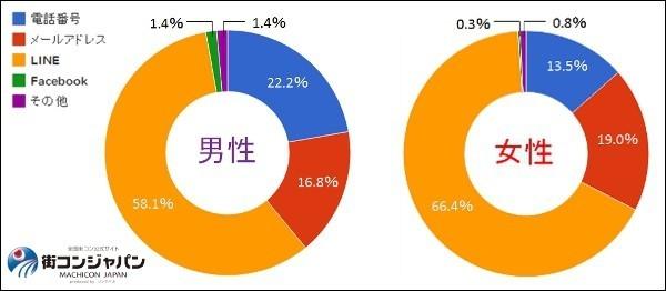 【街コン】街コン参加者の意識調査(第3回)結果:男性98%/女性99%が「連絡先を交換する」、男女とも半数以上が「LINE」で