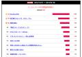 【結果発表】2013秋アニメ満足度ランキング、「のんのんびより」が快勝! 2位は「蒼き鋼のアルペジオ」で18番人気-12番人気の大波乱