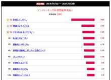 【結果発表】富野由悠季監督作品リメイク希望ランキング、「ダンバイン」が圧勝! ガンダム系の一番手は第5位の「Vガンダム」