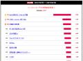 【結果発表】2014冬アニメ実力ランキング、1位はまさかの…!? 人気どころ総崩れで圏内キープは3本のみという荒れ模様