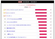 【結果発表】2014春アニメ期待度ランキング、「ラブライブ!」第2期や「ジョジョ」第3期は安定のトップ10入り! 単発「GJ部@」も健闘