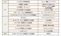 アキバ駅前のランドマーク「秋葉原ラジオ会館」、2014年7月20日にリニューアルオープン! 入居テナントも明らかに