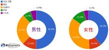 【街コン】街コン参加者の意識調査(第4回)結果:男女とも30代は2割が「婚活」目的で参加、全体の3割が終了後にデート経験アリ