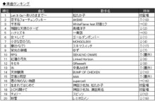 JOYSOUND、2014年カラオケ年間ランキング発表! 「アナと雪の女王」楽曲が席巻、アニソン部門でも7年連続1位の「残酷な天使のテーゼ」を抑えて首位