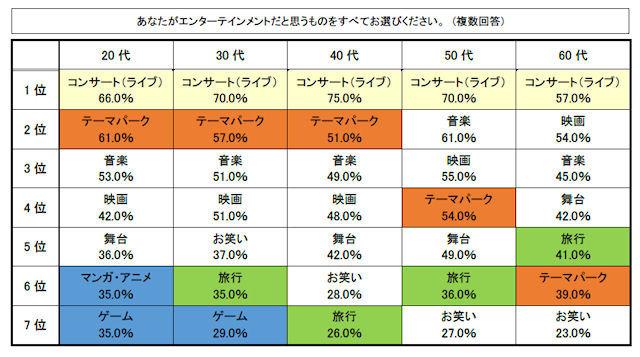 「マンガ・アニメ」をもっともエンターテインメントだと感じているのは20代(約3割)! 一方、「コンサート(ライブ) 」は全世代で6割から7割にも