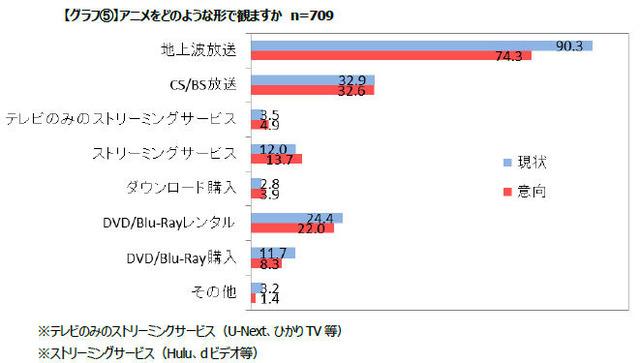 オリコン調べ「アニメ視聴に関する意識・実態調査」の結果が発表に! CS/BS:3割、レンタル:2割、BD/DVD購入:1割
