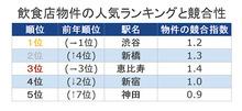 秋葉原、飲食店の出店希望地ランキングで第9位にランクイン! 競合指数では中目黒/横浜/目黒に続く4番目