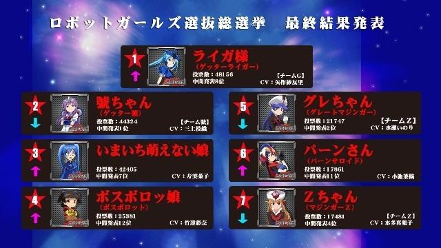 「ロボットガールズZ」、キャラクター選抜総選挙の最終結果を発表! 1位はライガ様、いまいち萌えない娘はまさかの…