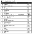 JOYSOUND、2015年カラオケ年間ランキング発表!  3DCG映画版ドラえもん主題歌がドラゲナイを抑えて年間総合首位