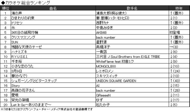JOYSOUND、2016年カラオケ上半期ランキング発表! 「おそ松さん」OPテーマが初登場