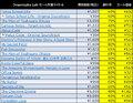 「地球防衛軍5」を始め人気タイトルが最大88%オフ! 現在開催中の「Goldenweek Sale 2020」に、ディースリー・パブリッシャーのSteam対応ゲームが登場!