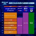 11月3日「ゴジラ・フェス オンライン 2020」開催! 予告動画やタイムテーブルを公開!