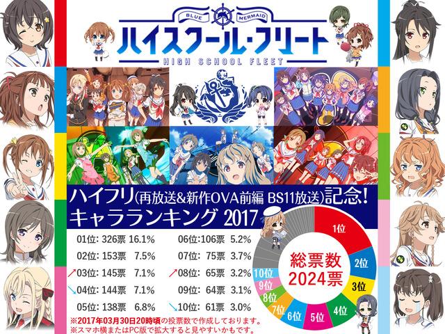 ハイフリ再放送→新作OVA前編 BS11放送記念!キャラランキング