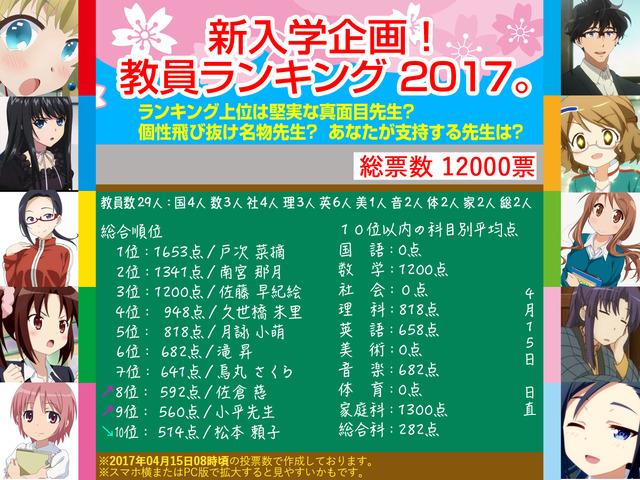 新入学企画!教員ランキング 2017