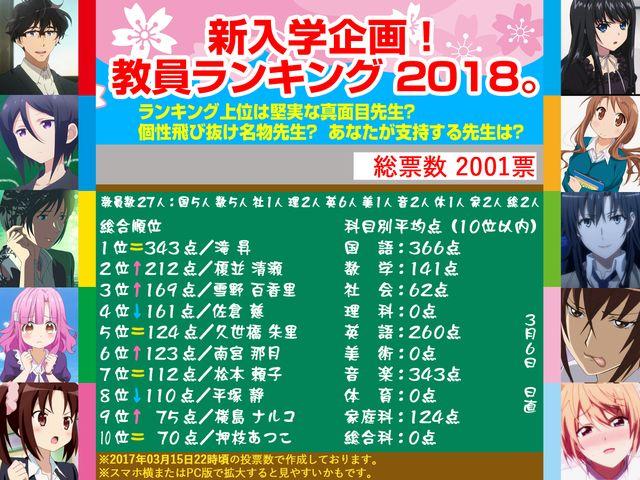 ★新入学企画!教員ランキング 2018