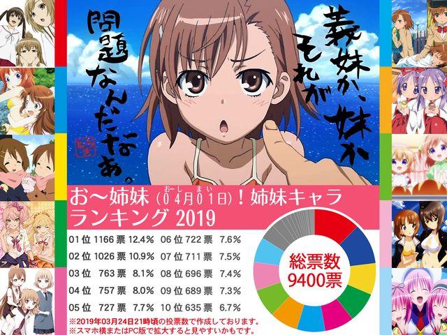 お〜姉妹(04月01日)! 姉妹キャラ ランキング2019