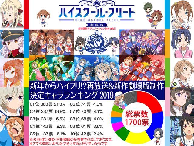 新年からハイフリ!?再放送&劇場版 新作アニメーション制作決定!!記念ランキング