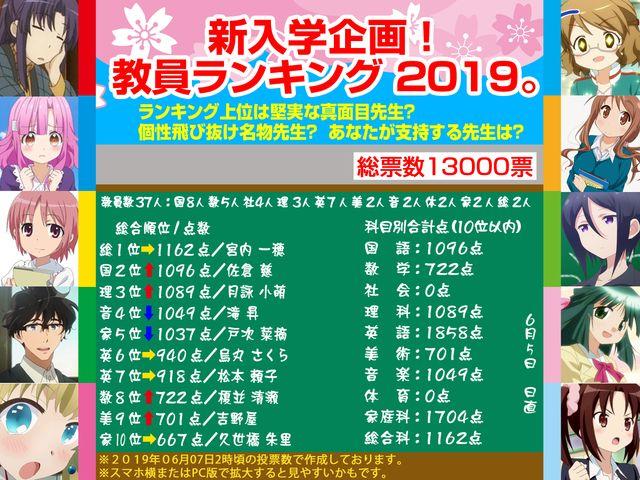 新入学企画!教員ランキング 2019