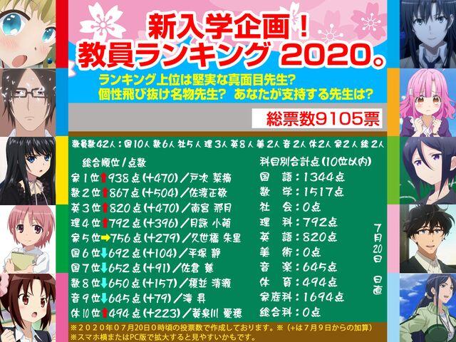 新入学企画!教員ランキング 2020